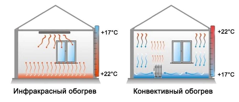 Отличие ИК нагревателей от конвекторов