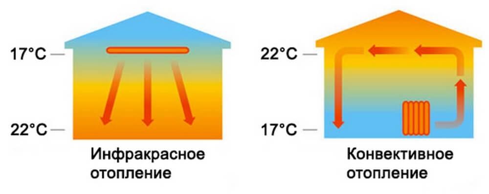Экономичность потолочных инфракрасных электрообогревателей