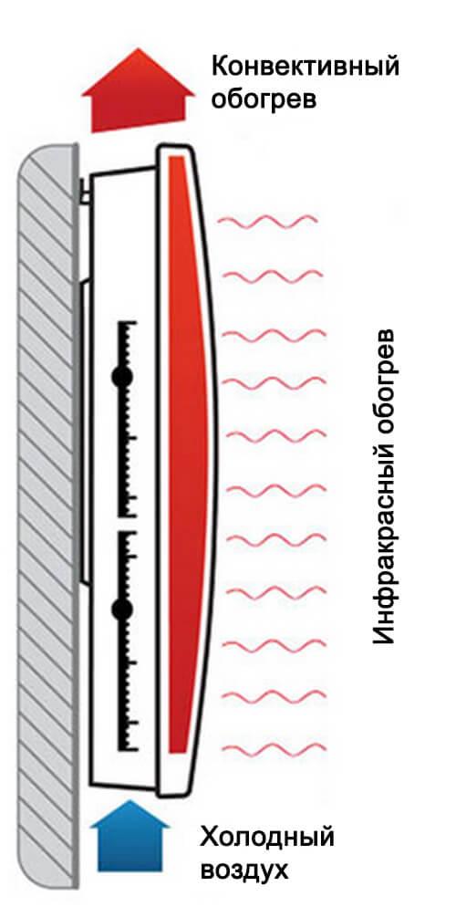 Принцип работы конвективно-инфракрасного нагревателя