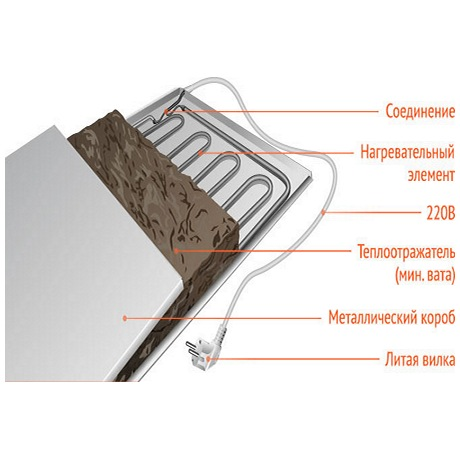 Конструкция панели СТЕП-250/1,20 х 0,40