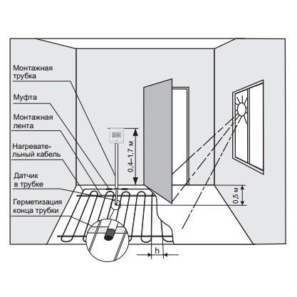 Монтаж терморегулятора Terneo pro*(light) и системы теплый пол